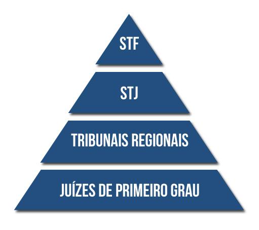 pirâmide judiciário